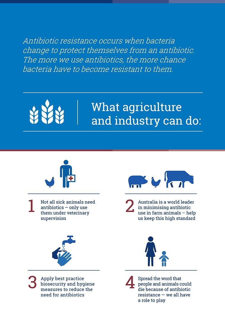 Infographic - What agriculture and industry can do