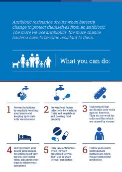 Infographic - What you can do